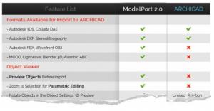 Archicad v ModelPort