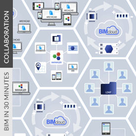 Share BIM Projects | Easy Setup for Teamwork